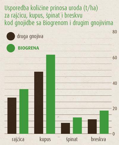 Organska gnojidba sa Biogrenom